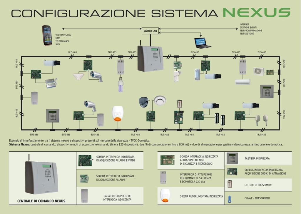 configurazione-nexus-sistema-videosorveglianza-antintrusione-domotica