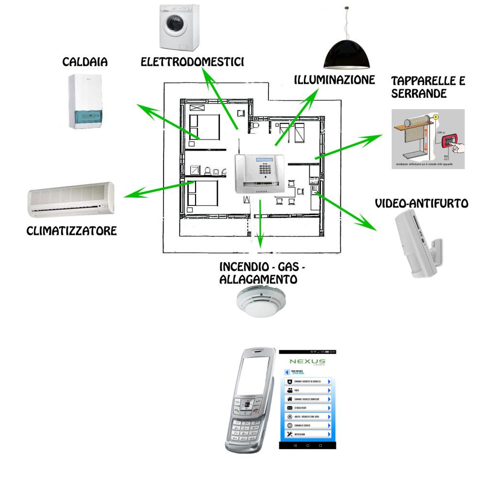 nexus-sistema-domotico-per-studi-tecnici-ingegneri-architetti